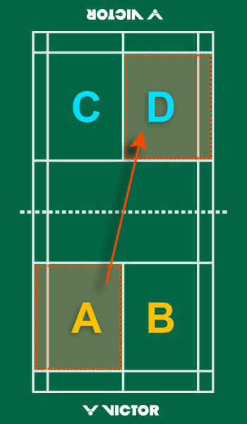 Badminton rules and regulations and scoring system