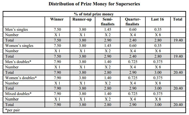 Distribution of Prize Money for Superseries