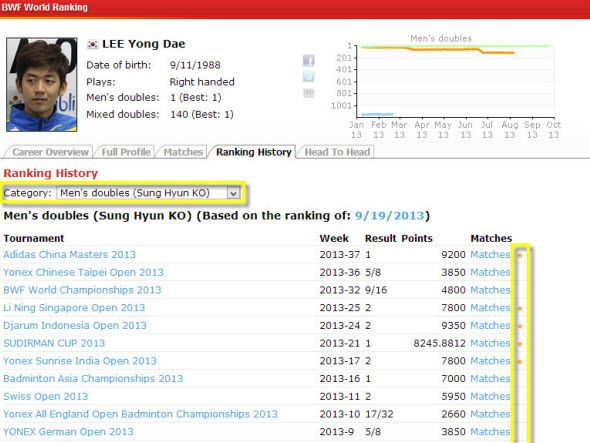 BWF World rankings and Points Calculation
